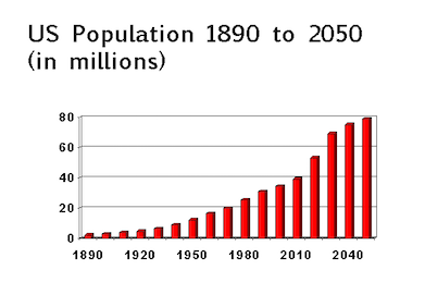 Chart showing projected rapid increase of elderly U.S. population, 1890 to 2050